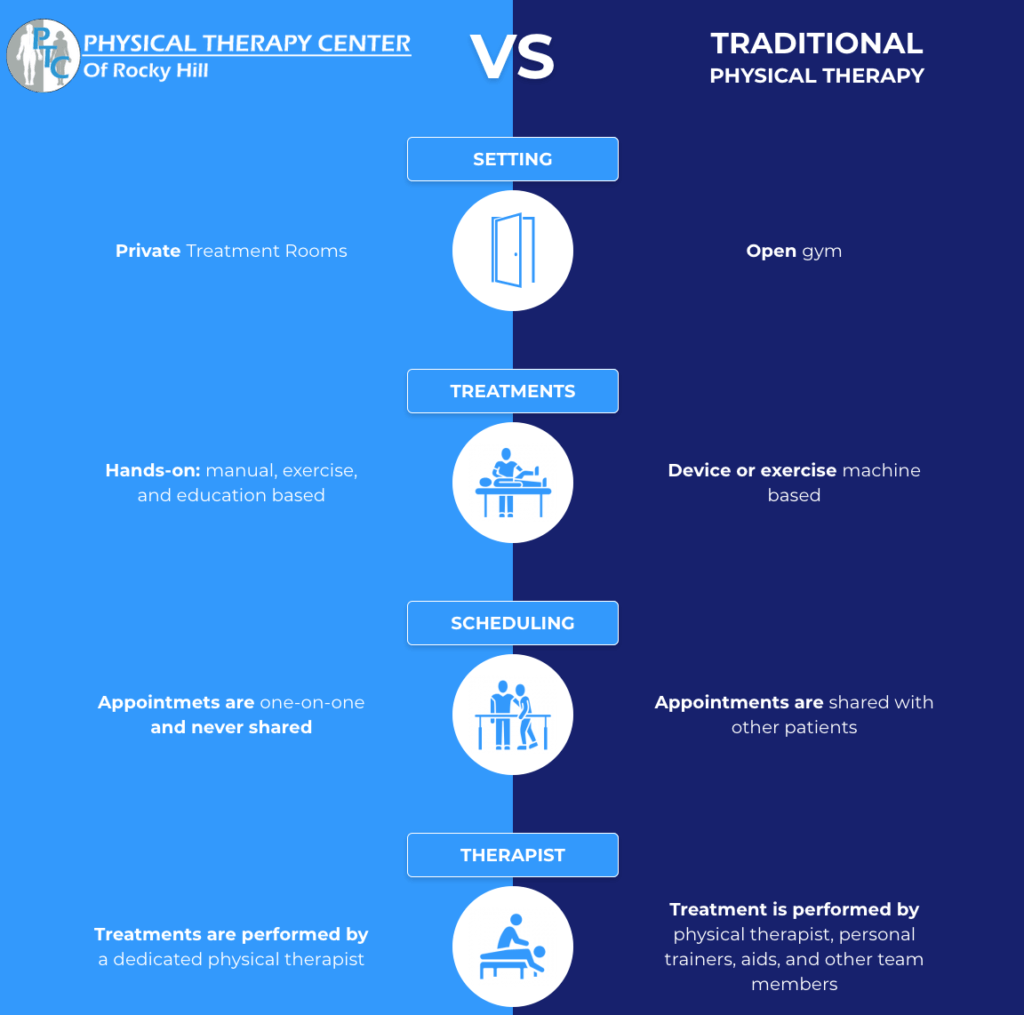 traditional vs ptc of rocky hill graphic